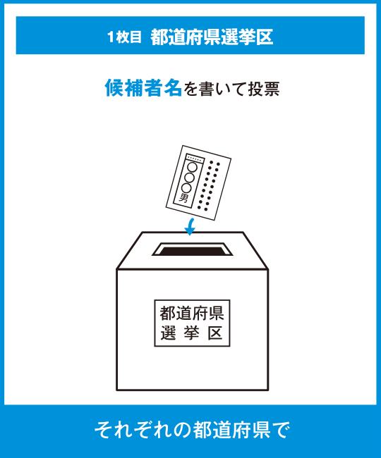 1枚目 都道府県選挙区